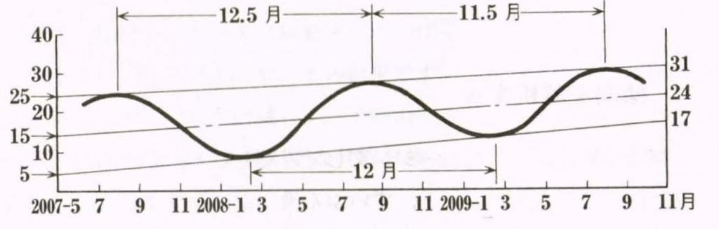 図1-22